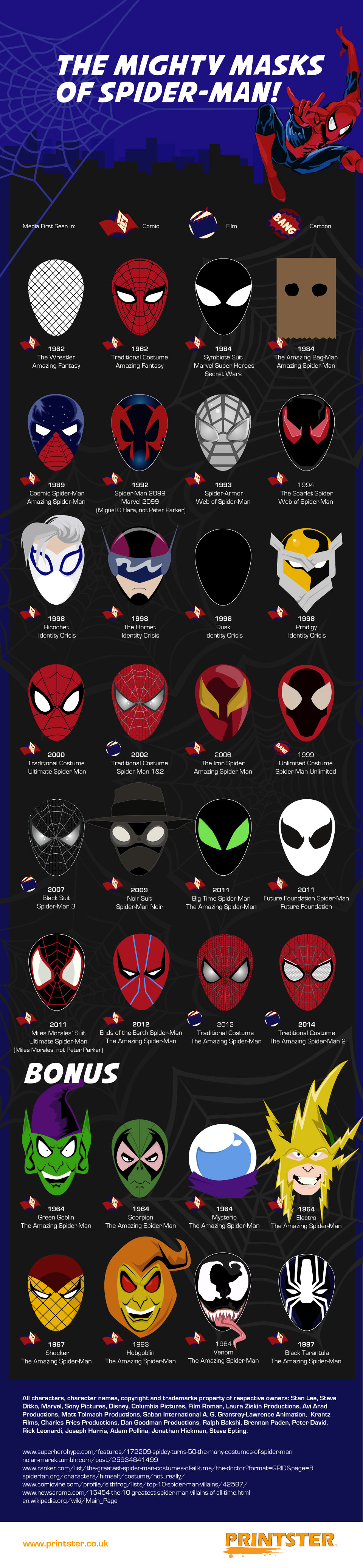 Spider Man Masks Through Time