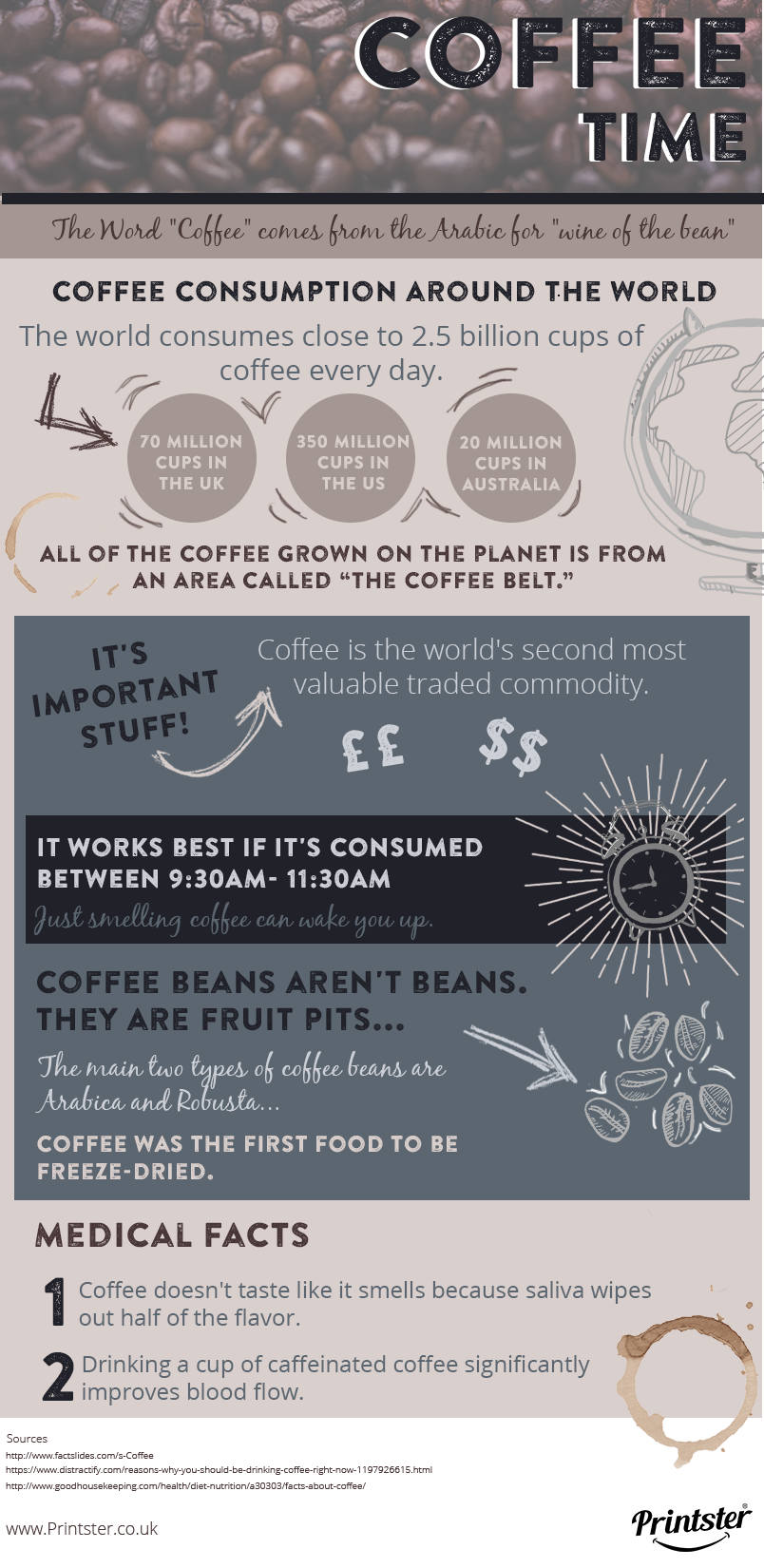 COFFE INFOGRAPHIC - Printster.co.uk